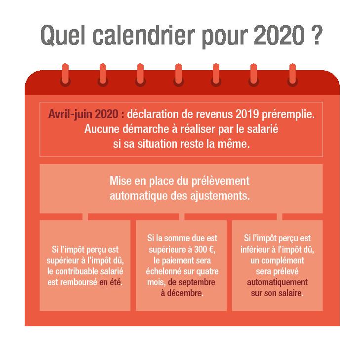 Impots 2020 Calendrier.Prelevement A La Source Pour Les Tpe Un Bilan Et Quelques