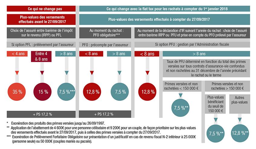 Flat tax, assurance vie tableau Generali