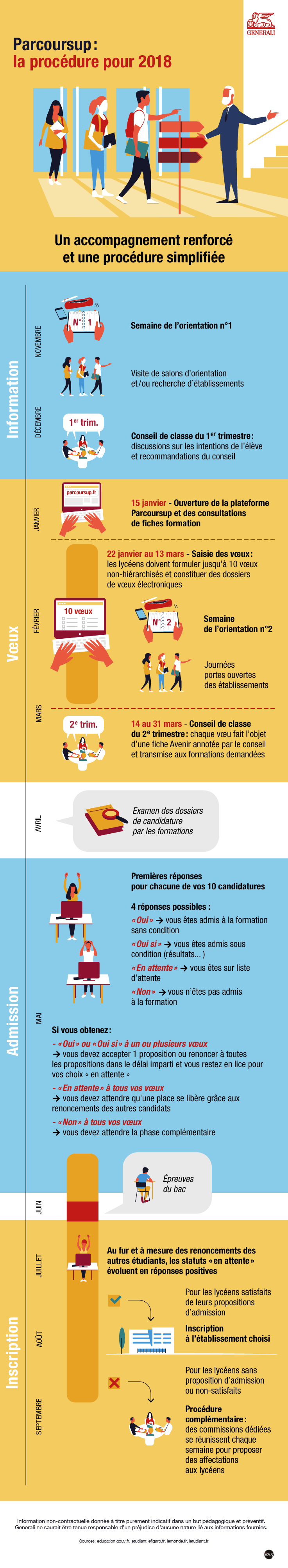 Parcoursup remplace admission post-bac (APB) infographie