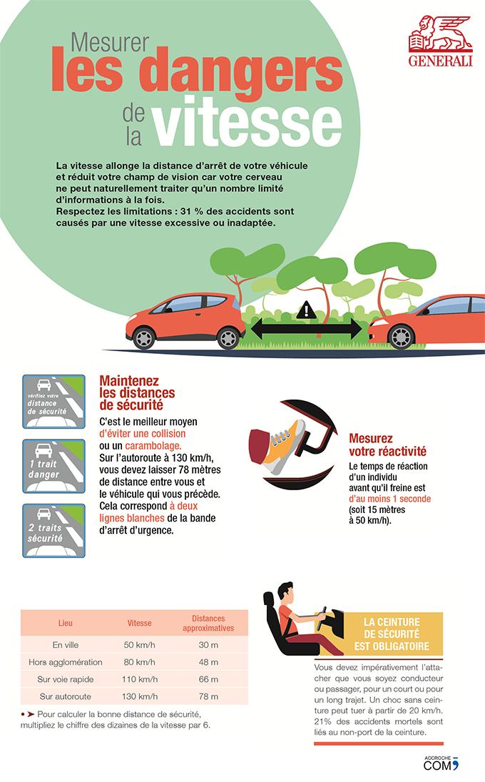 Les dangers de la vitesse - infographie