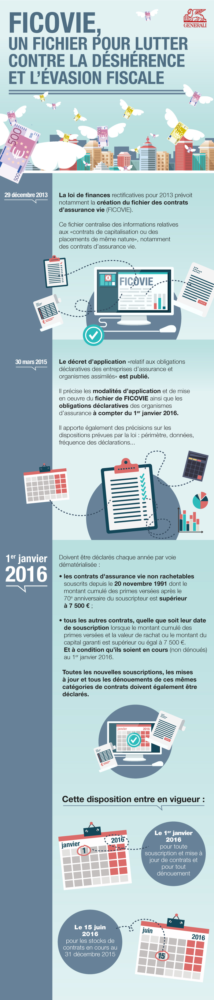 Infographie dispositif Ficovie