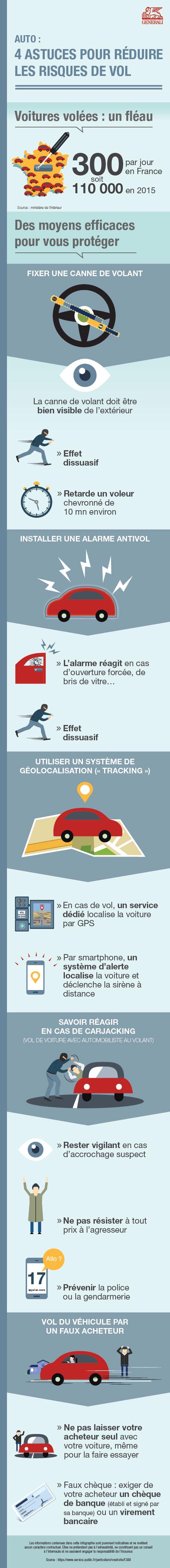 infographie prévention vol auto